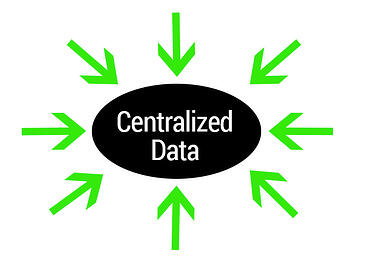 Centralized_Data