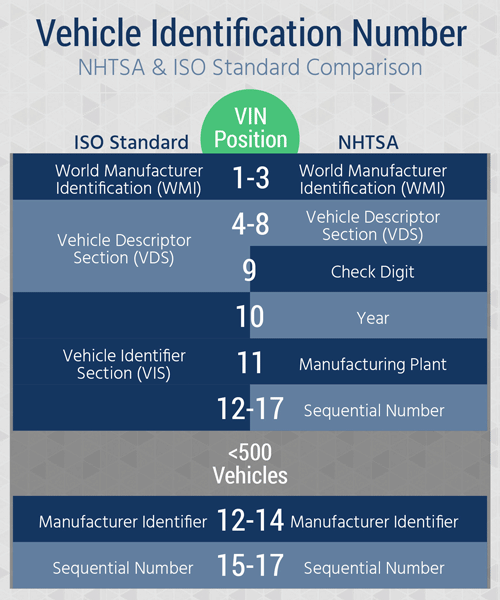 VIN-Number-NHTSA-ISO-Comparison-Blog