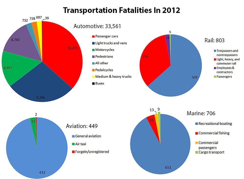 NHTSA transportation fatality statistics in US