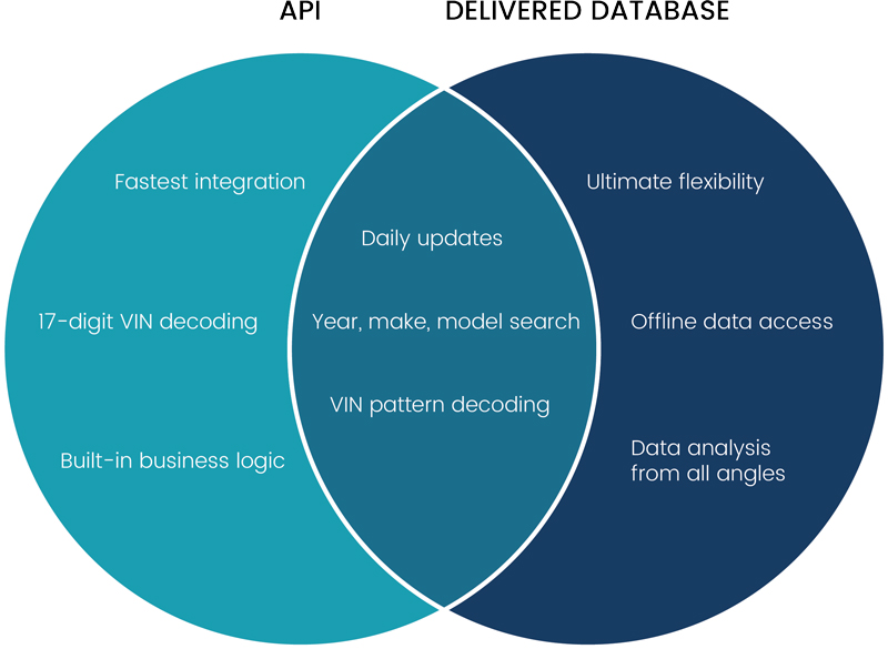 API-vs-Delivered-Database-Venn-Diagram